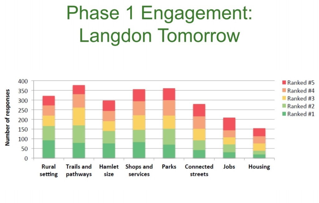 In a survey conducted by Rocky View, Langdon residents ranked rural setting highest, followed by trails and pathways.